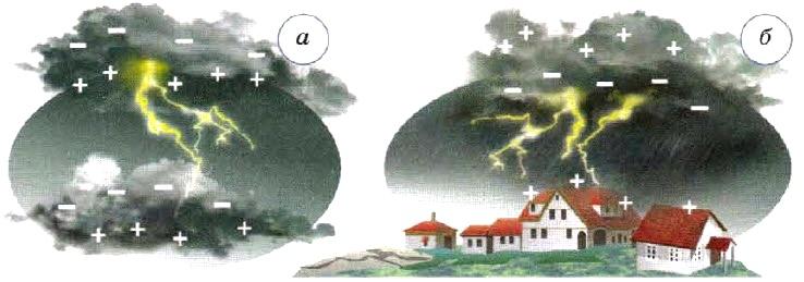 Электрические явления в природе и технике