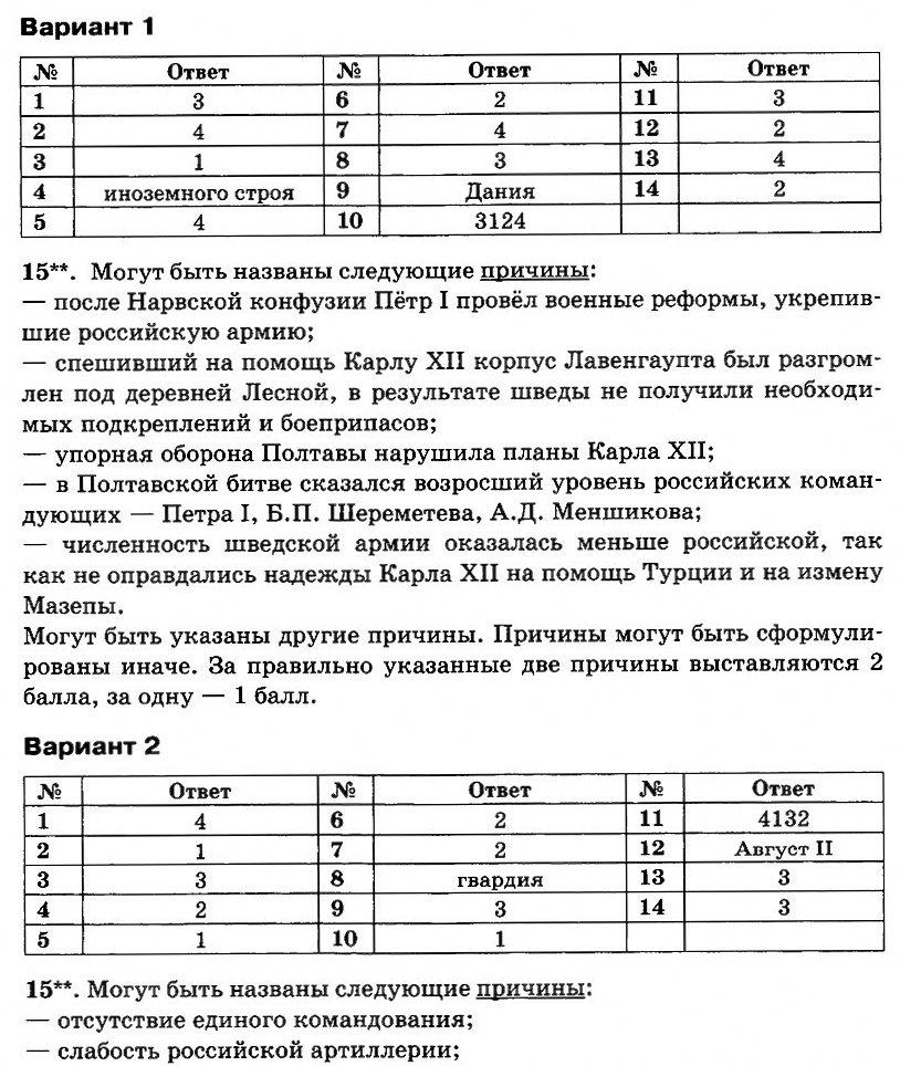 Контрольная работа по истории России 8 класс с ответами